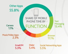 Text Messaging, Mobile, Apps, SMS, Marketing, Advertising, Nielson