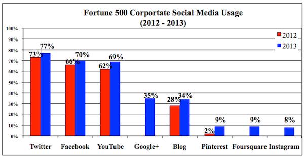 Social Media Marketing, Marketing, PR, Advertising, IMC