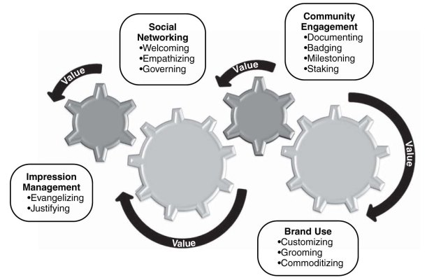 12 Practices for Creating Value in Brand Communities