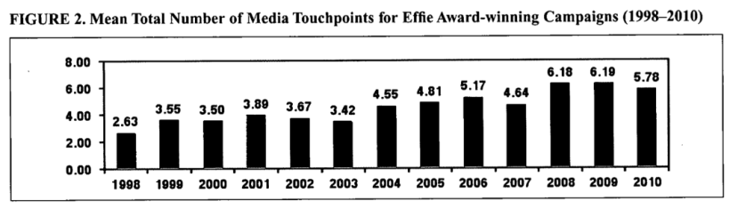 The Number of Touchpoints for a Successful Effie Campaign has Increased