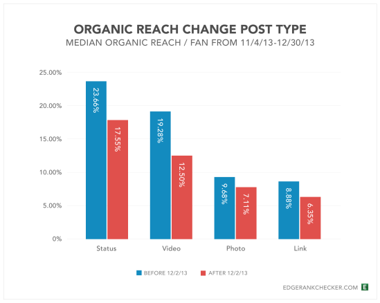 Facebook Drop Organic Reach