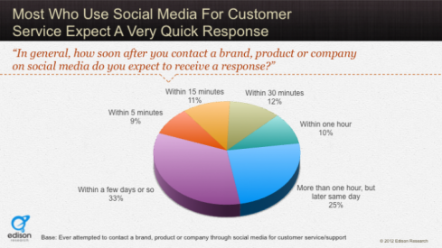 social media, customer service, airlines, delays, research
